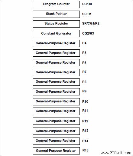 MSP430F169-cpu