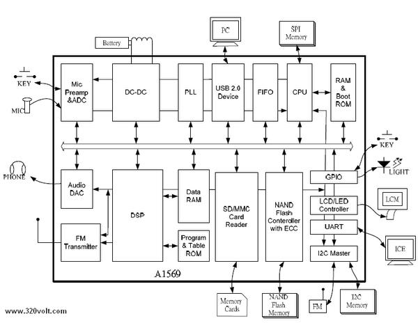 avid-a1569-blok-diagram