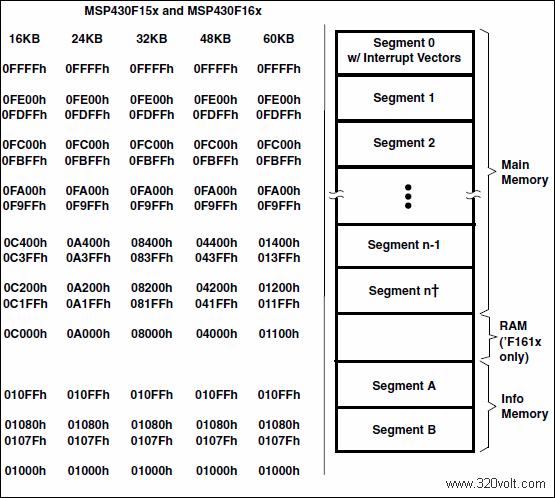 flash-bellek-yapisi-MSP430F15-MSP430F16