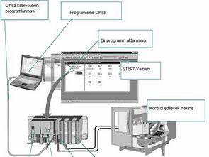 Siemens simatic step 7 kullanma kılavuzu