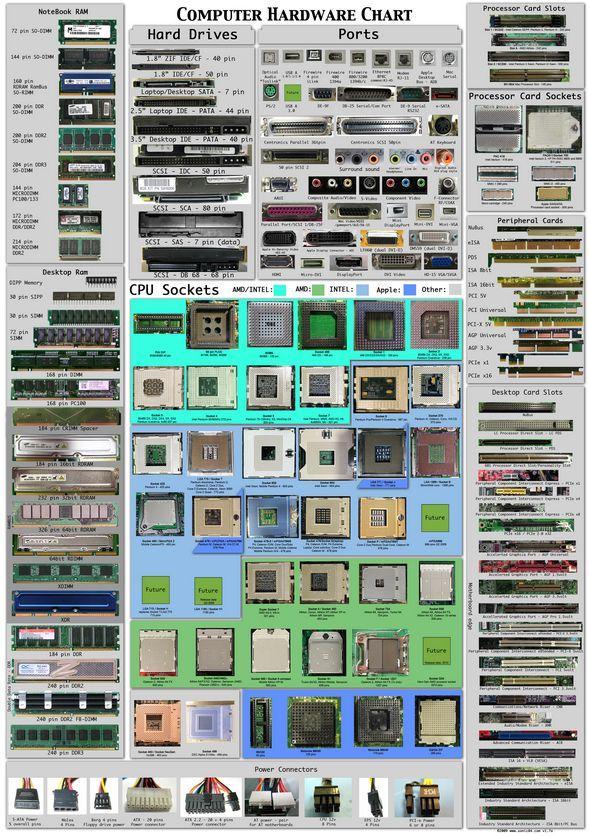 bilgisayar-donanim-tablosu-computer-hardware