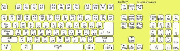 klavye-tus-kodlari