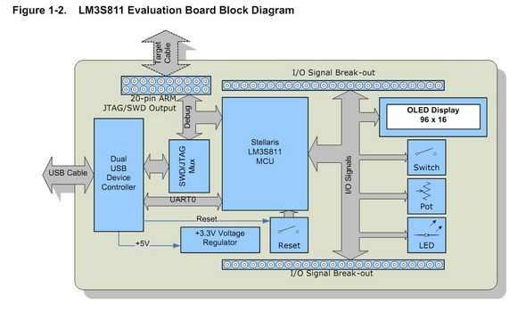 EKS-LM3S811-Blok-Diyagram-cortex-arm-circuit-arms