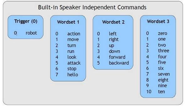 robot-speaker-dependent-speaker-dependent-sd-9600-11520-baud