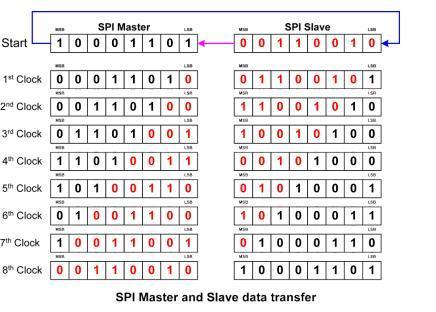 spi-master-slave-data-transfer