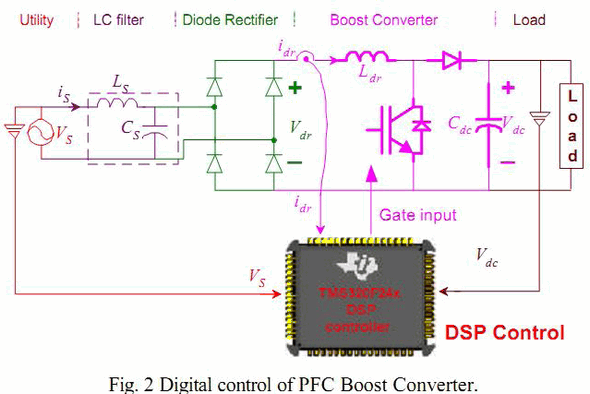 dps-control-digital-pfc-boost-converter