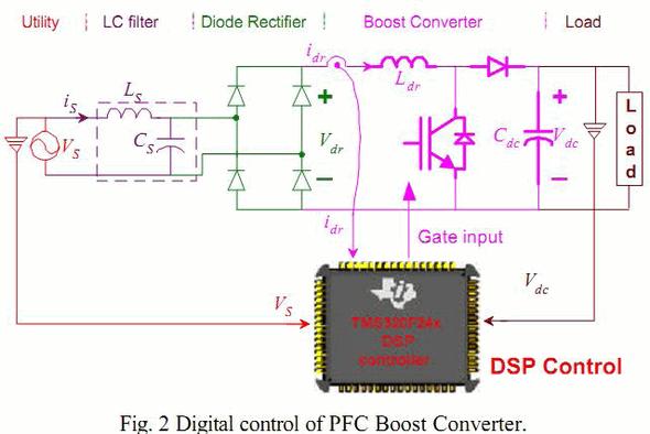 dps-control-digital-pfc-boost-converter