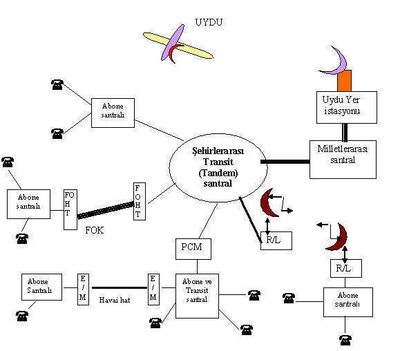 blok-sema-ile-haberlesme-sistemi-baglantilarinin-aciklanmasi