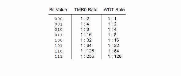 bit-vaule-tmr0-rate-wdt-rate-mikroc