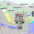 Hidroelektrik Santralleri Hakkında