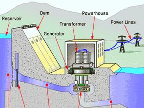 hidroelektrik-santralleri-hakkinda