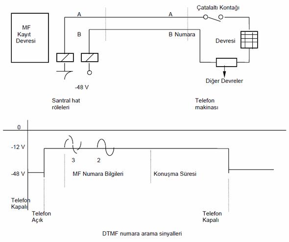 santral-hat-telefon-mf-numara-bilgileri-dtmf-numara-arama-sinyalleri