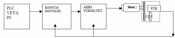 servo-motor-kontrol-plc-pc-kontrollor-yuk