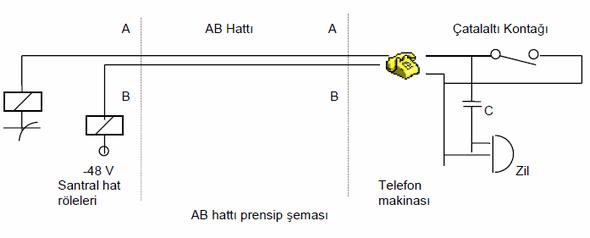 telefon-ahize-ab-hatti-prensip-semasi