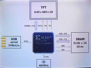 Xilinx XC2-XL CPLD 640X480 18-bit TFT Örnekleri