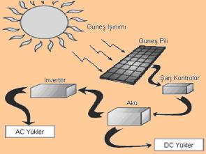 gunes-enerjisi-ve-gunes-pilleri