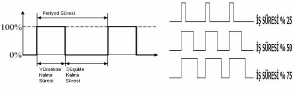 pwm-sinyalin-frekansi-2-3-khz-10-12-khz-pwm