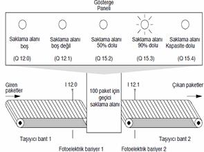 S7-300 S7-400 Programlama Merdiven Mantığı (Ladder Logic, LAD)