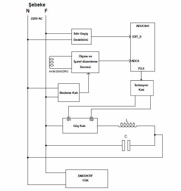 statik-var-kompanzasyon-sistemi-blok-diyagrami