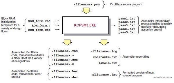assembler-picoblaze-vhdl-xilinx-ise