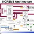 Spartan3E FPGA Picoblaze Mikrodenetleyici Uygulaması