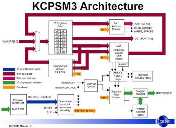 picoblaze-architec-kcpsm3-architecture-fpga