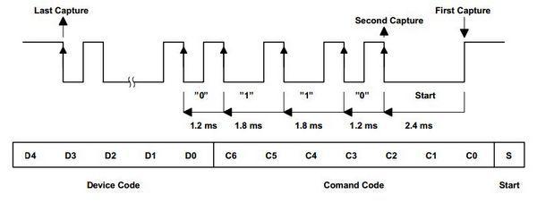 sony-sirc-protokolu-detayli-yapisi
