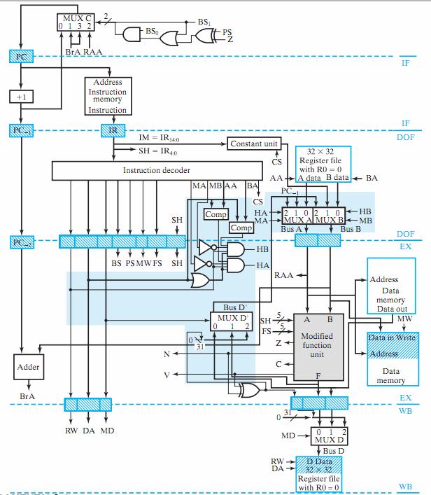32_Bit_Pipilined_RISC_CPU