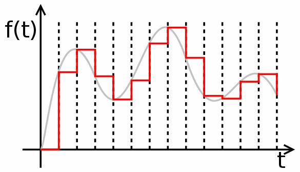 Binary-dac-method
