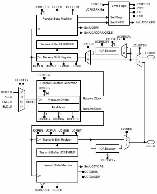 MSP430_UART