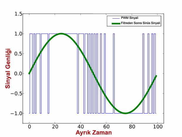 PWM-Sinepulse-sine-wave