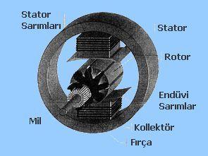 Balgat Endüstri Meslek Lisesi  Alternatif Akım Motorları