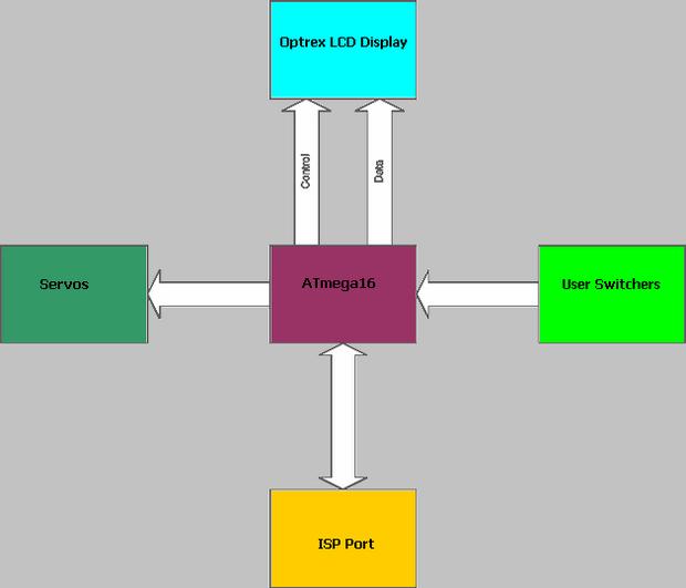 Smps Block Diagram Controller Block Diagram
