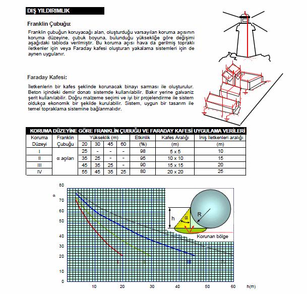 fluoresan-lambalarda-kondansatorler-yol-aydinlatmasi-aydinlik-gerilim-dusumu-guc-kaybi-hesaplari