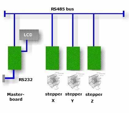 pcb-drill-machine-block-schematics