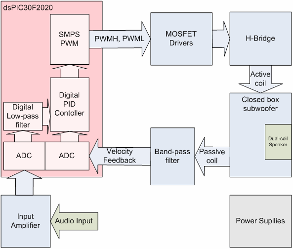 pwm-smps-controller-adc-drives-classd-amplifier-subwoofer