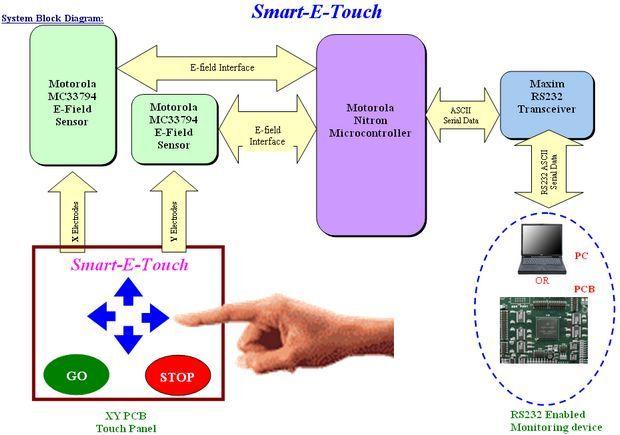 system-block-diagram-motorola-nitron-microcontroller-touch-screen-interface