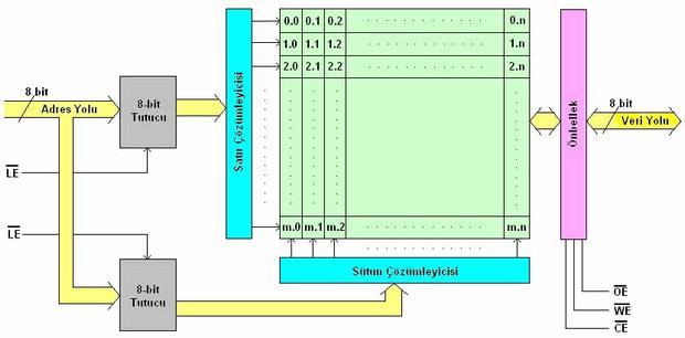 bir-mikrokontrolorun-calisma-sekline-bir-ornek