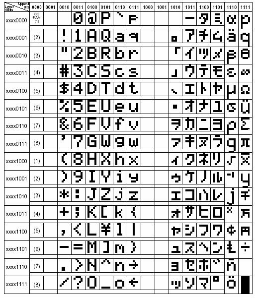 lcd-rom-kodu-a00-karakterleri