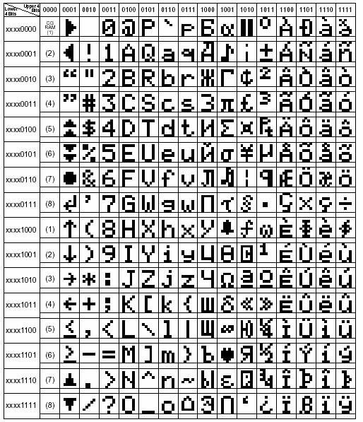 lcd-rom-kodu-a00-karakterleri2