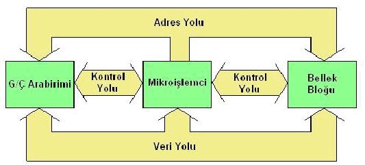 mikrokontrolorlerin-genel-yapisi