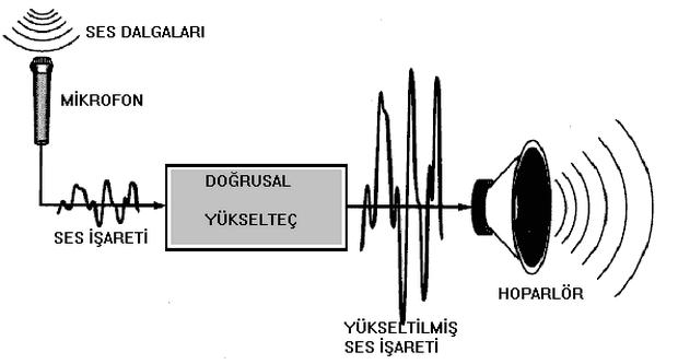 sayisal-elektronik-sayisal-ders-notu-sayilar-mantik-islemler