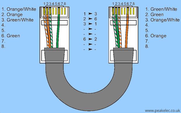 Ethernet Cat 5 Kablo Ba U011flant U0131 Tipleri  Bilgiler