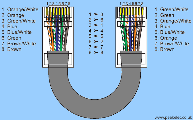 ethernet-capraz-cat5-8-wire-rj45-crossover-cable