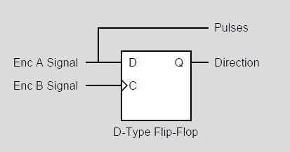 Encoder, angle measurement CCS C Pic16f628 sample application d tipi flip flop kullandim ornek baglant