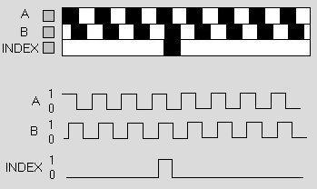 Encoder, angle measurement CCS C Pic16f628 sample application incremental enkoderden cikan a b z sinyalleri