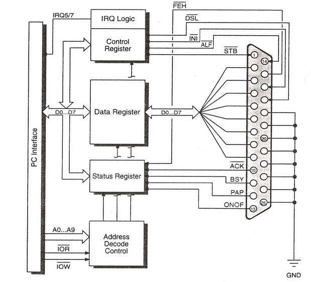 paralel-arayuz-indispensable-pc-hardware-book