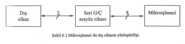 seri-arayuz-mikroislemci-cihaz-yuzlestirilmesi