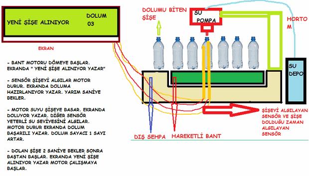 sise-dolum-sistemi-bottle-filling-system