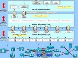 Haberleşme Laboratuvarı Deney Föyleri + Cisco